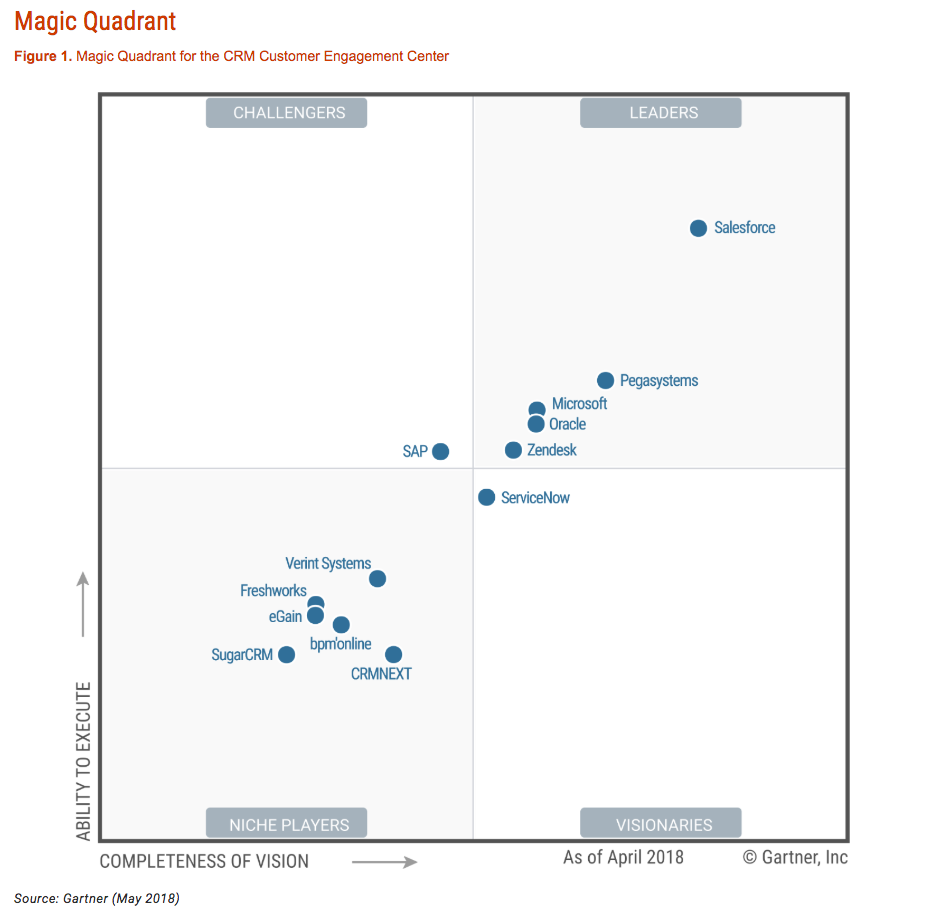 Gartner Magic Quadrant CRM 2018