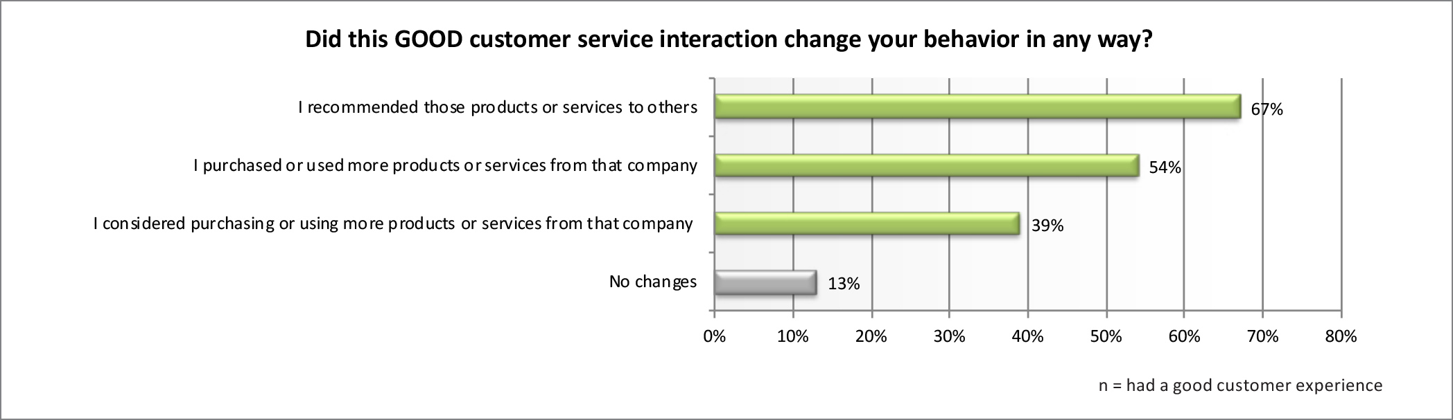 What is the impact of customer service on lifetime customer