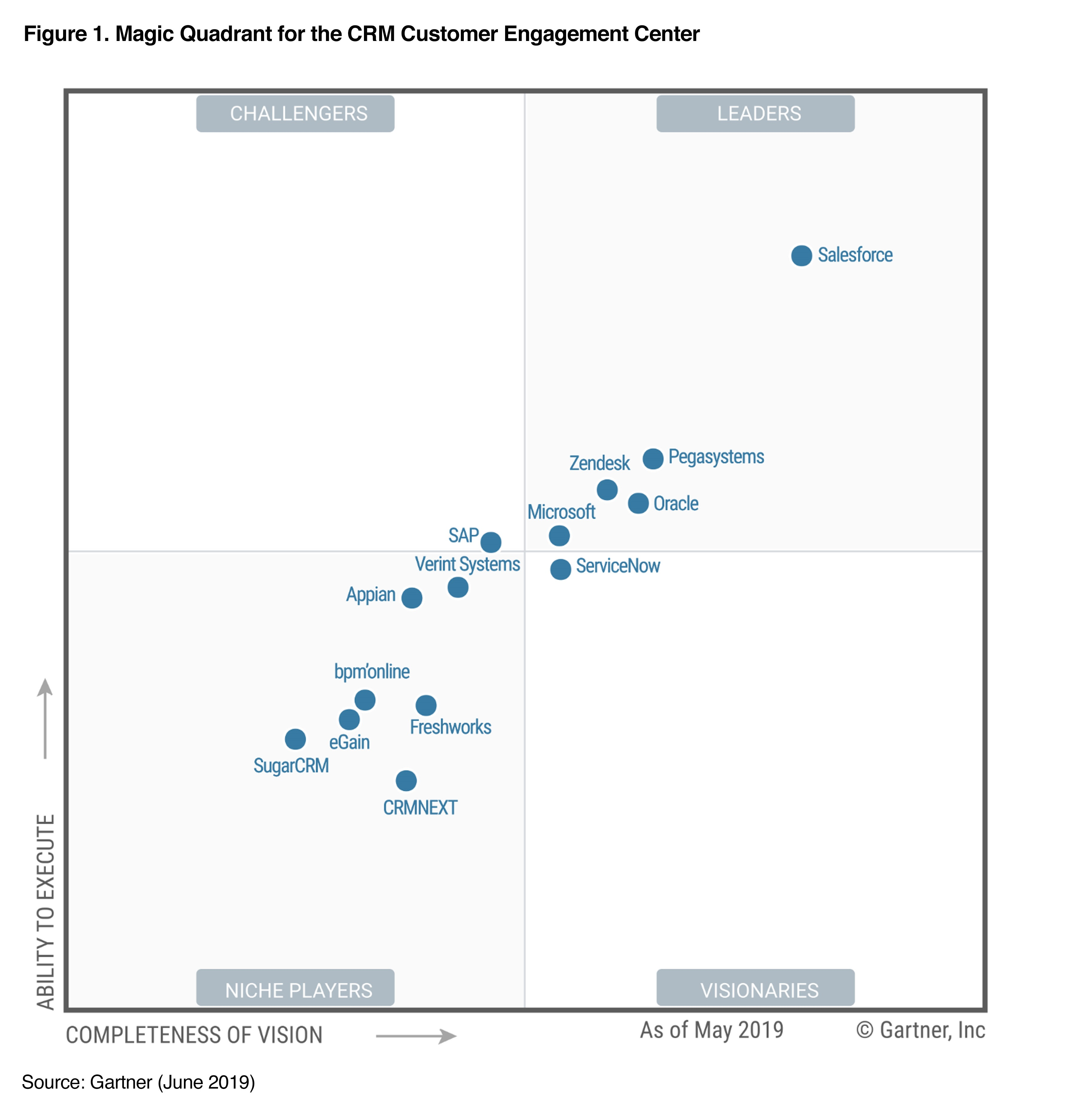 Rapport Magic Quadrant 2019 de Gartner sur les centres CRM