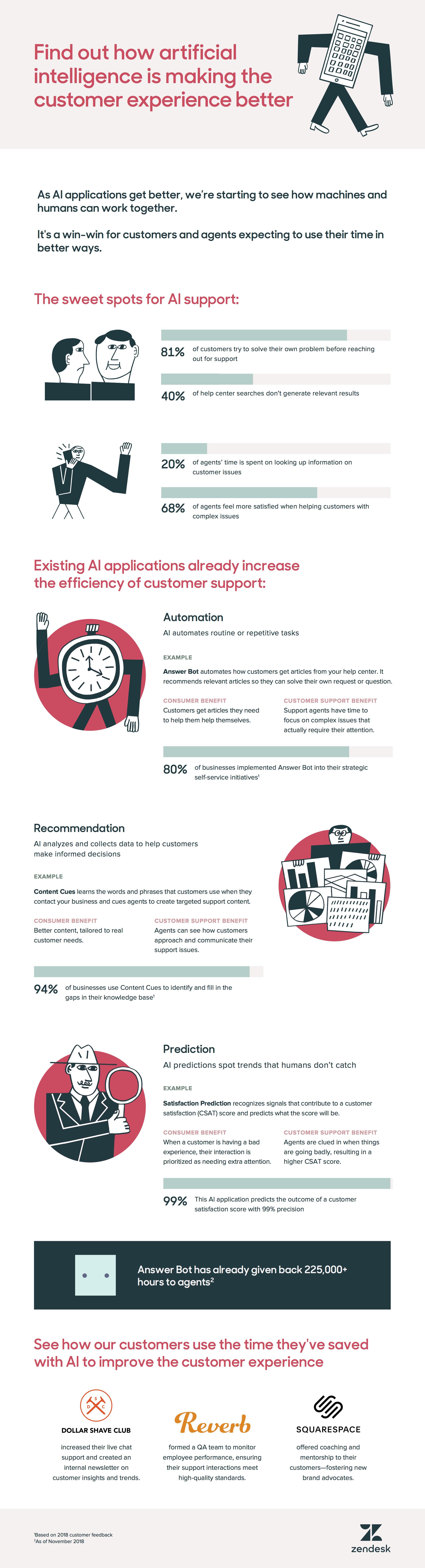 人工智慧如何改善客戶體驗