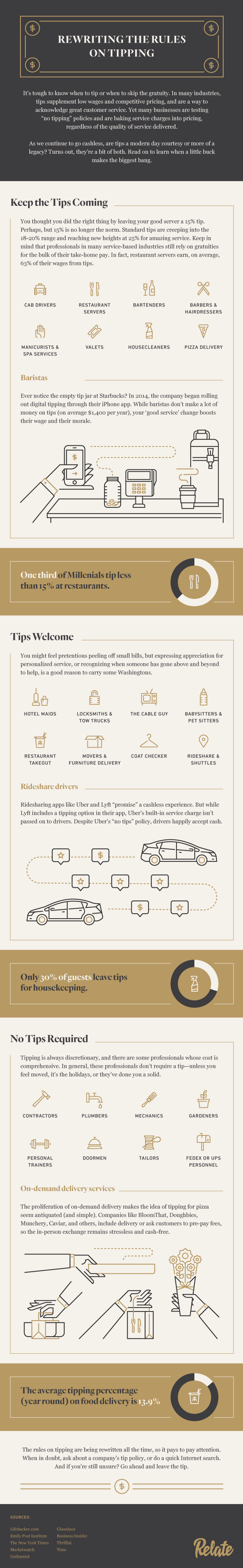 Relate Tipping Guide infographic