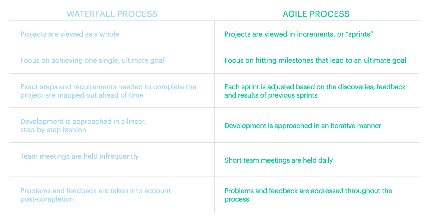 Agile Management the ultimate guide to agile sales management | zendesk blog