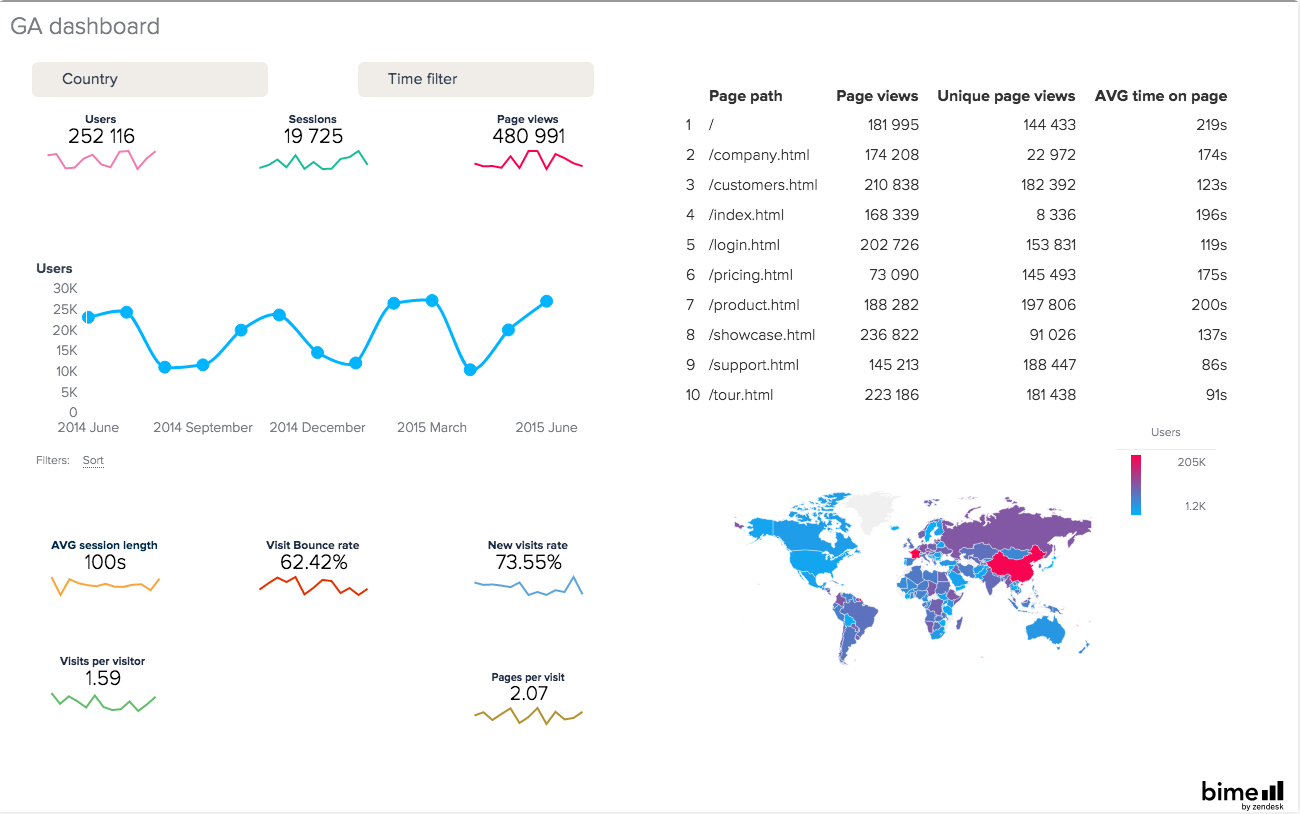 BIME Google Analytics dashboad