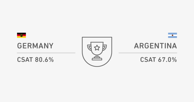 The Customer Service Cup: Argentina vs Germany