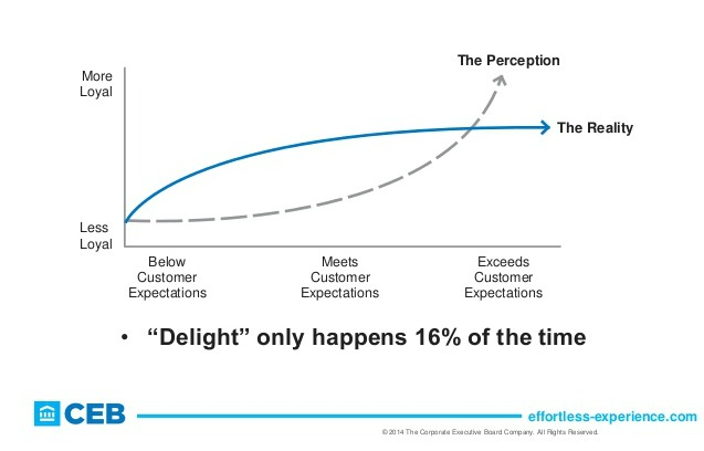 CEB Delight graph