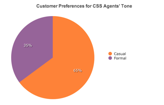 Customer preferences for CSS agents' tone
