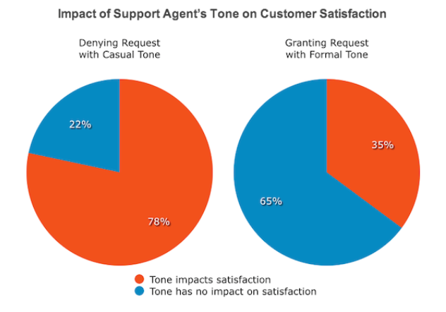 Impact of support agents' tone on customer satisfaction