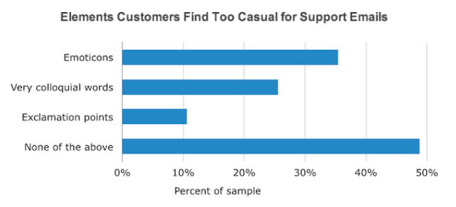 Elements customers find too casual for support emails