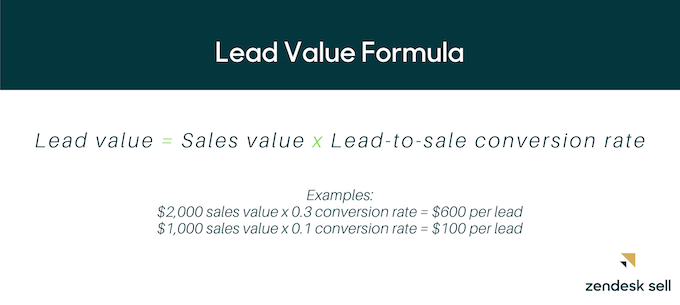 lead value formula: Lead value = Sales value x Lead-to-sale conversion rate