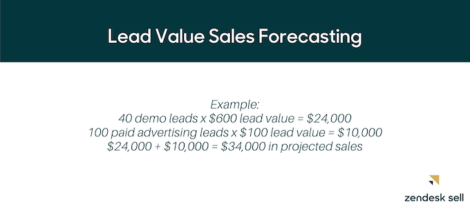 Example: 40 demo leads x $600 lead value= $24,000, 100 paid advertising leads x $100 lead value = $10,000, $24,000 + $10,000 = 34,000 in projected sales