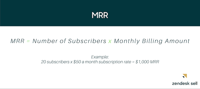 MRR= Number of subscribers x monthly billing amount