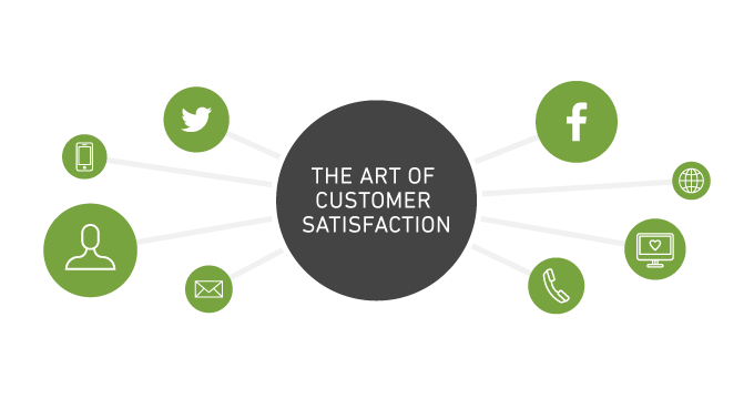 Understanding the art of customer satisfaction
