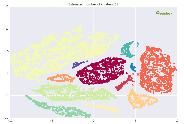 Cluster analysis from Zendesk Benchmark