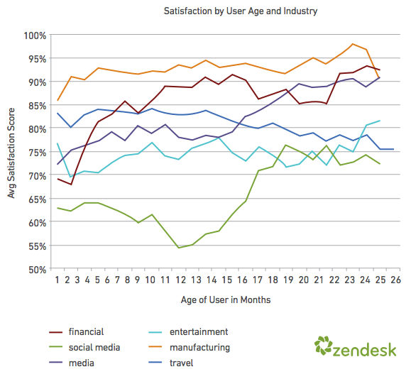 CSAT by age and industry