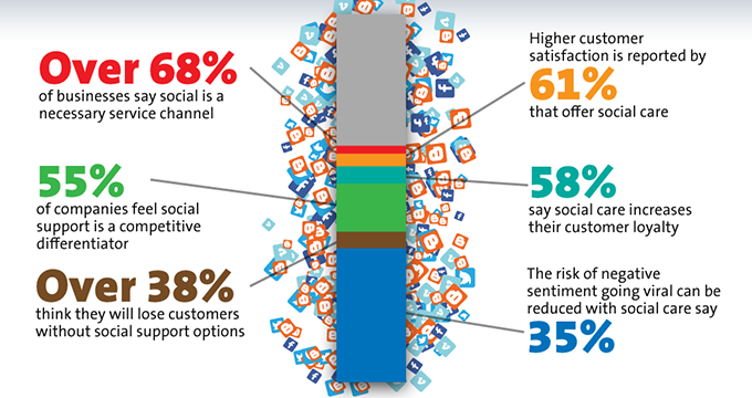 Customer service in a noisy, social world [infographic]