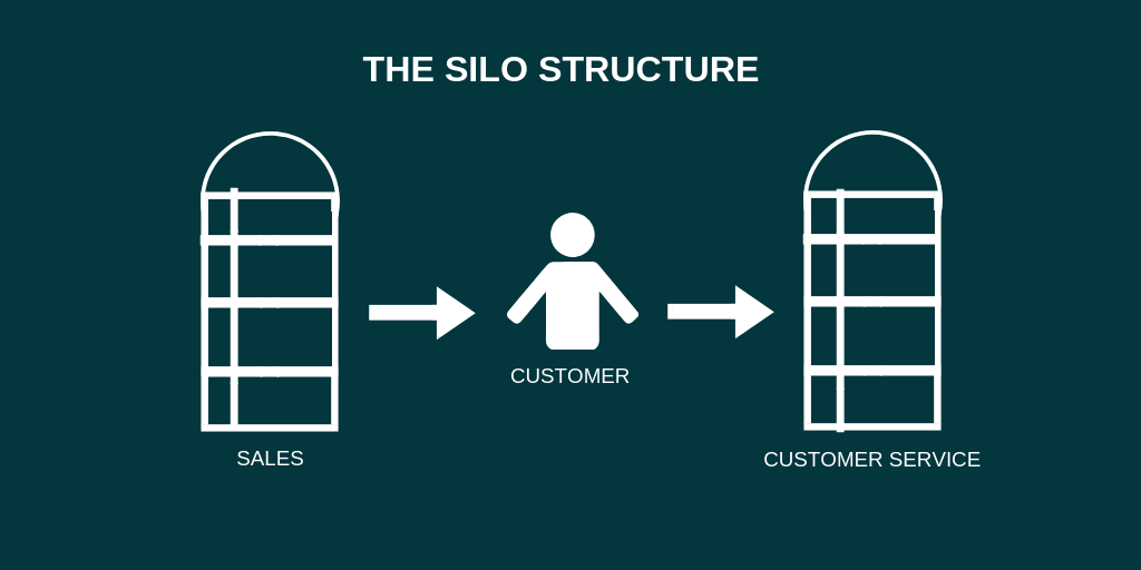 the silo structure of sales and customer service