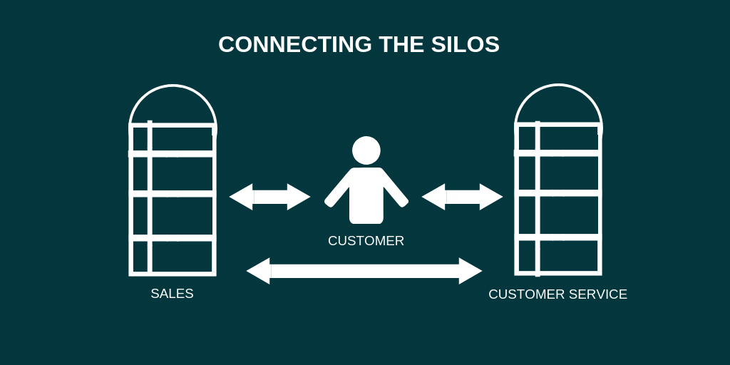 connecting sales and customer service silos