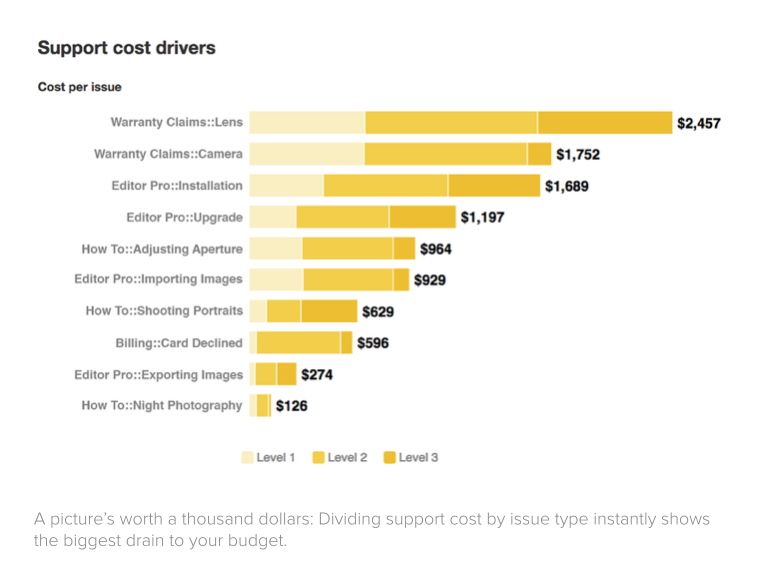 Insights report: support cost drivers