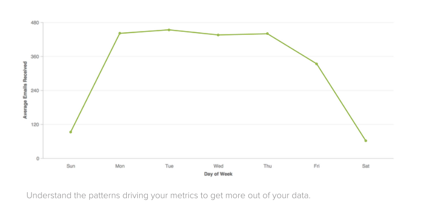 Insights report: weekly email volume