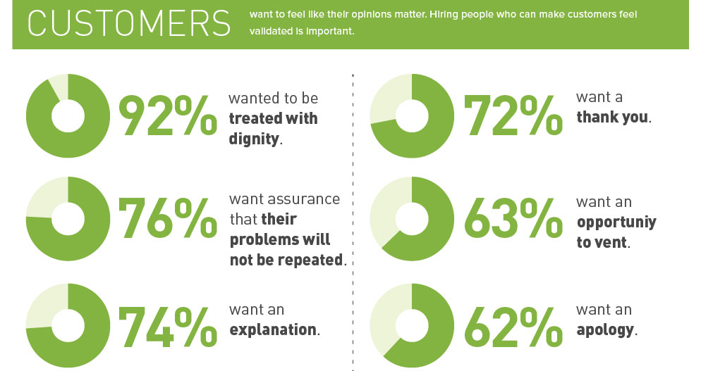 Don't let the robots win: hire people who act like people [infographic]