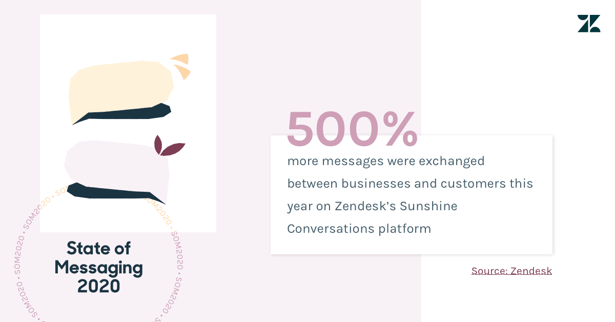 500 percent more messages were exchanged this year on Zendesk's Sunshine Conversations platform