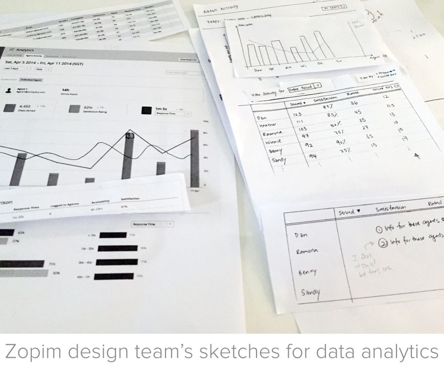 The Zopim design team's sketches for data analytics