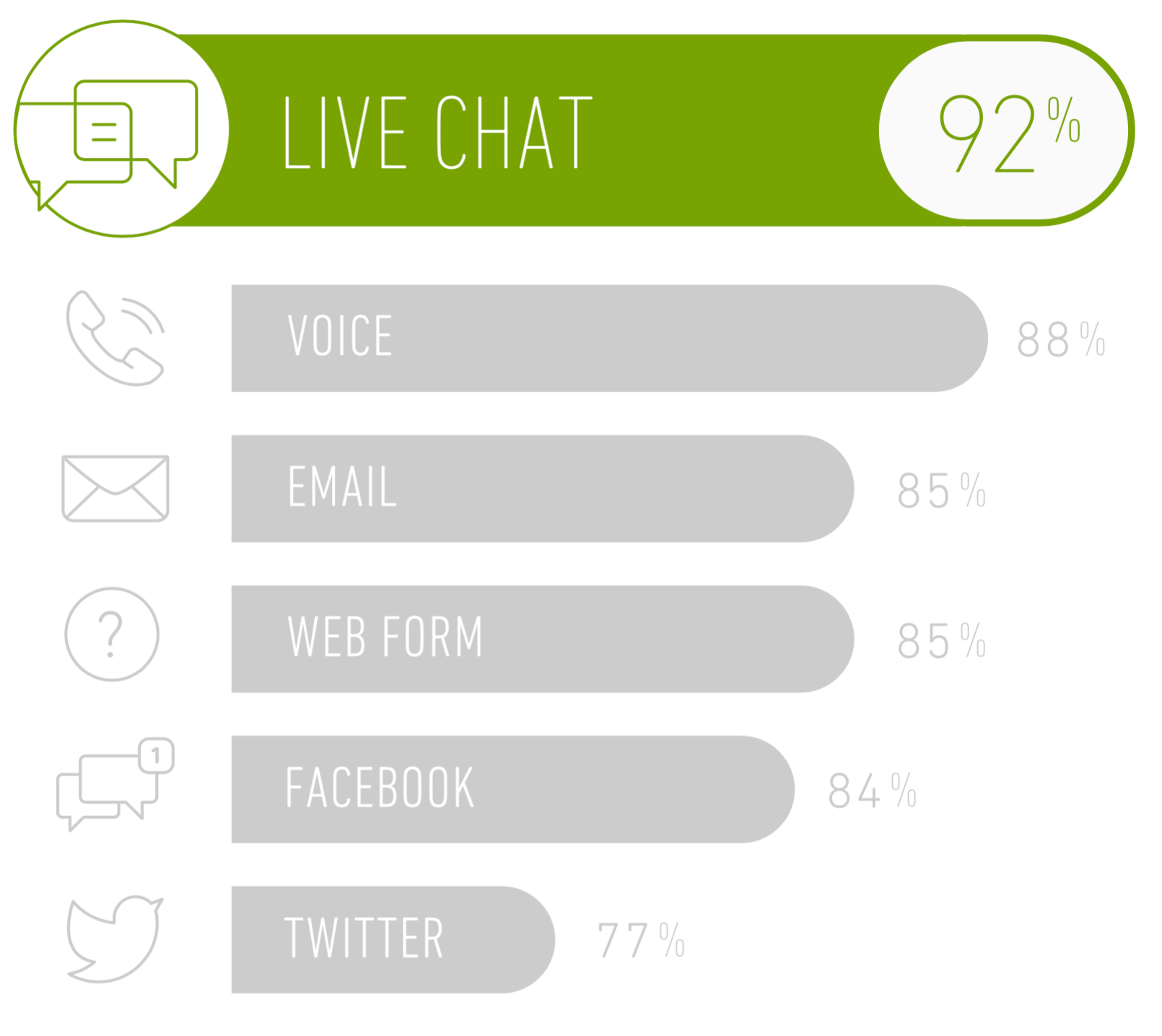 Roll out live chat and provide proactive customer service | Relate ...