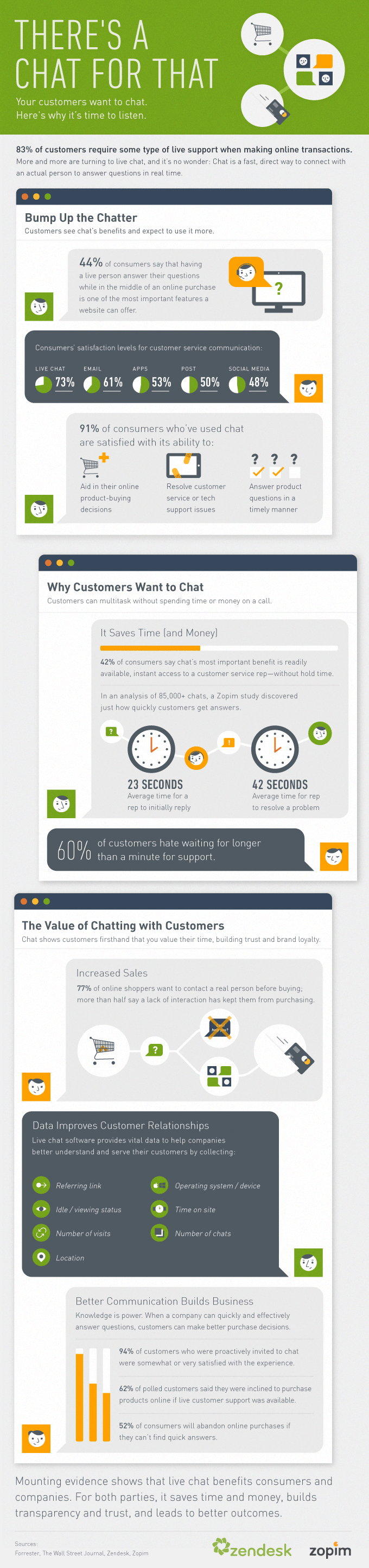 Live chat customer support - Relate infographic