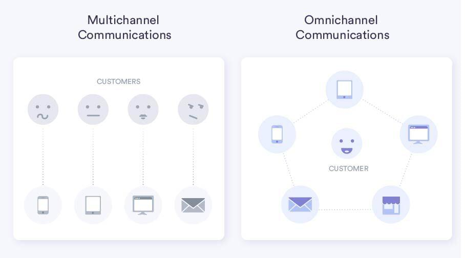 Omnichannel and multichannel are different. Omnichannel is better.