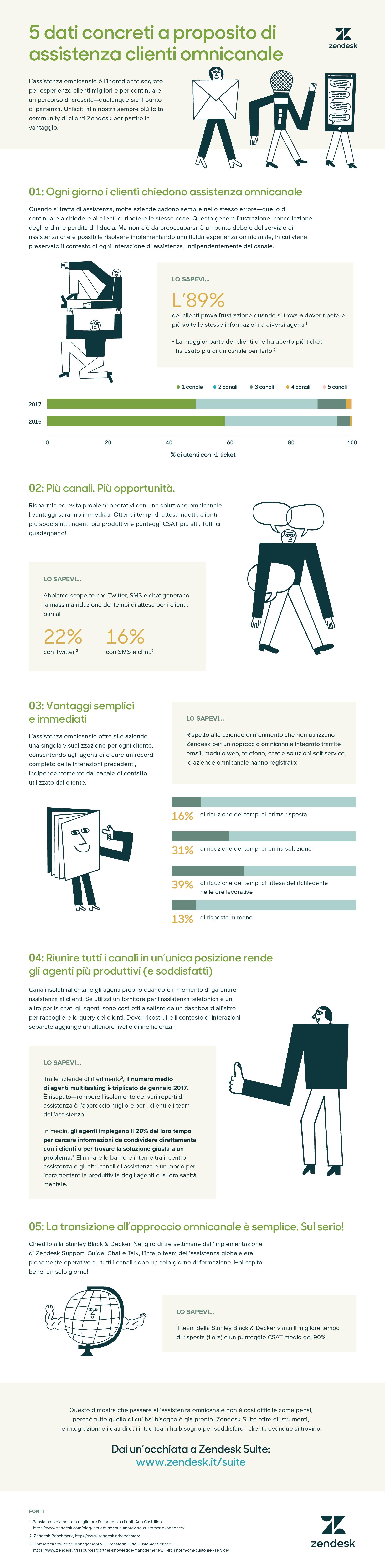 5 dati interessanti sull'assistenza omnicanale