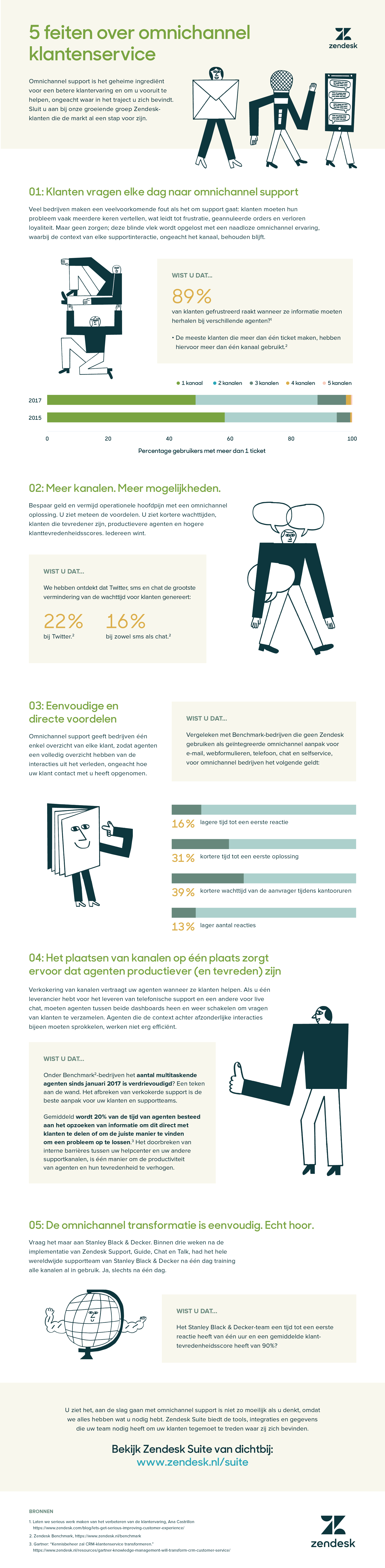 5 leuke feiten over omnichannel support