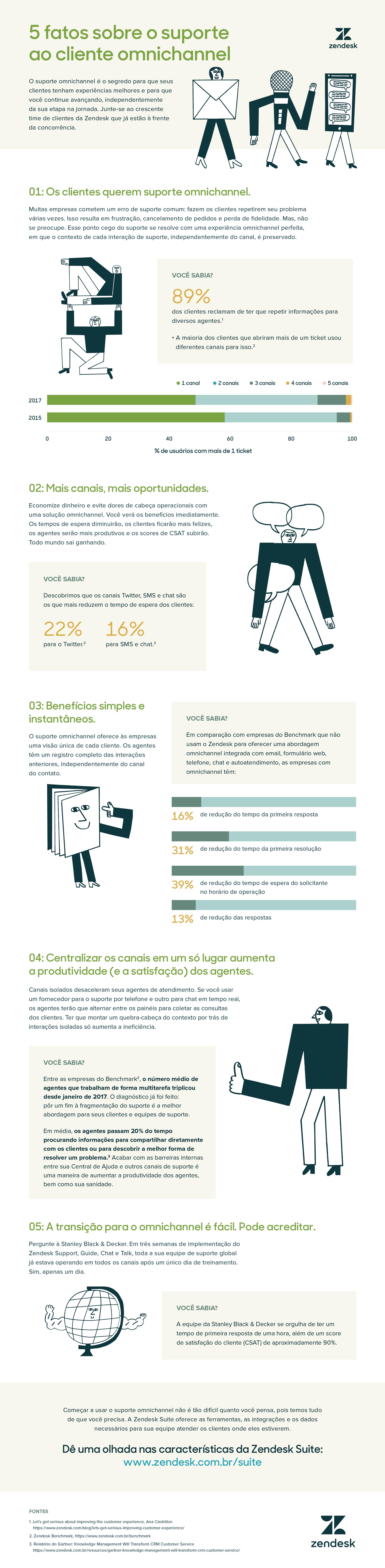 5 fatos sobre o suporte ao cliente omnichannel