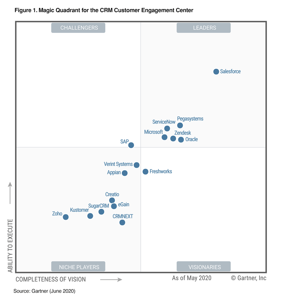 Gartner Magic Quadrant CRM 2020
