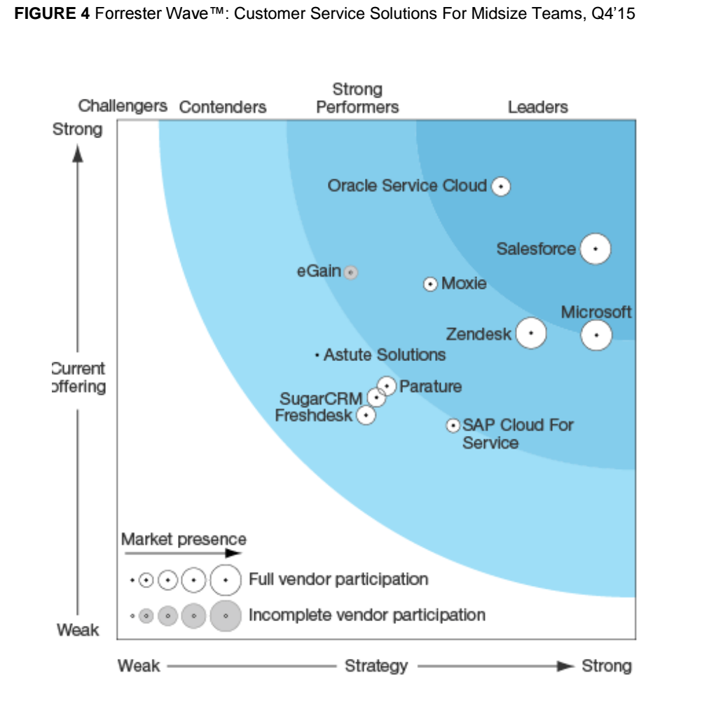 Forrester Wave Names Zendesk a 'Strong Performer' in the 2015 Customer Service Solutions Report