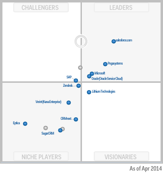 2014 Gartner Magic Quadrant CRM