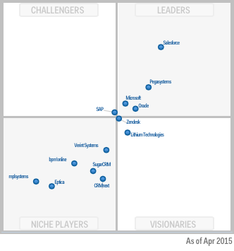 2015 Gartner Magic Quadrant CRM