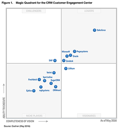 2016 Gartner Magic Quadrant CRM
