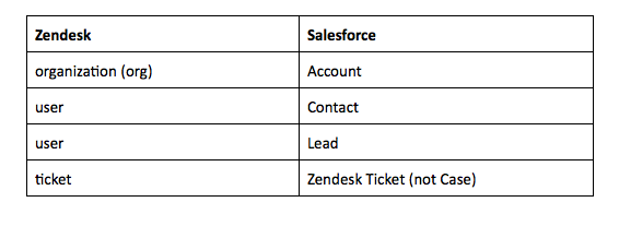 Zendesk Salesforce mapping