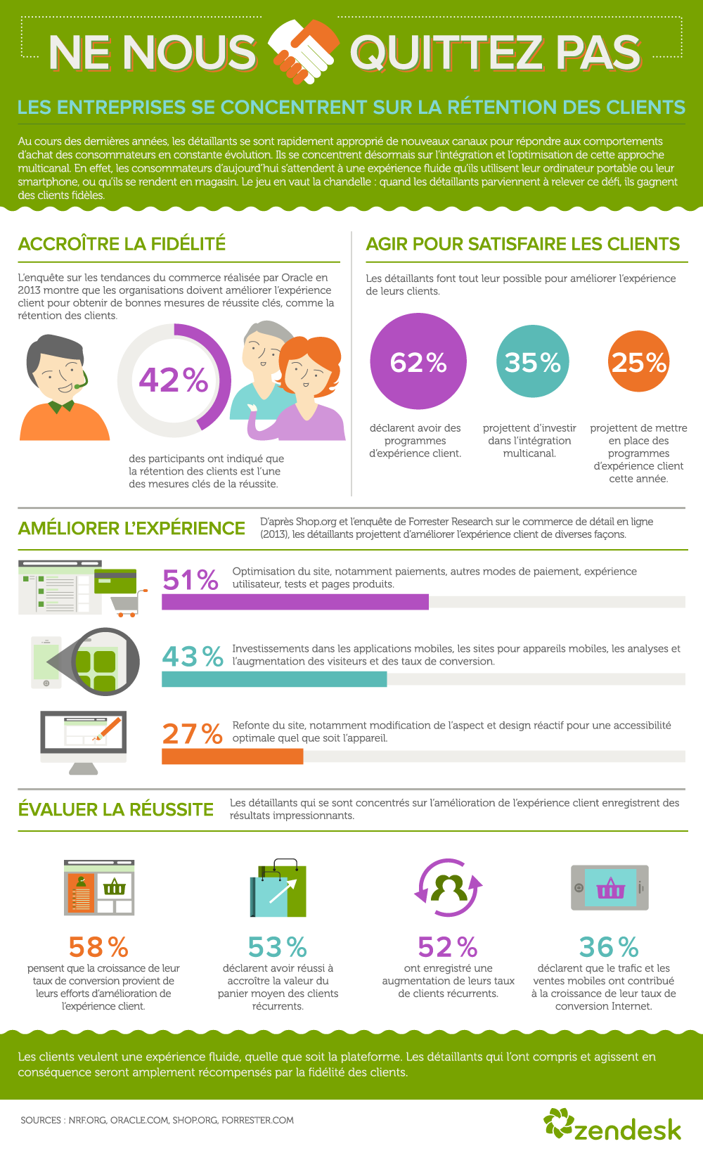 Infographie Retention_Zendesk