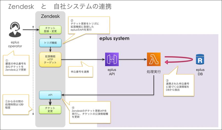 API連携により、自動でデータをZendesk上に反映させる仕組み