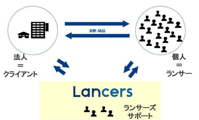 図1 ランサーズのサポート対象は法人と個人