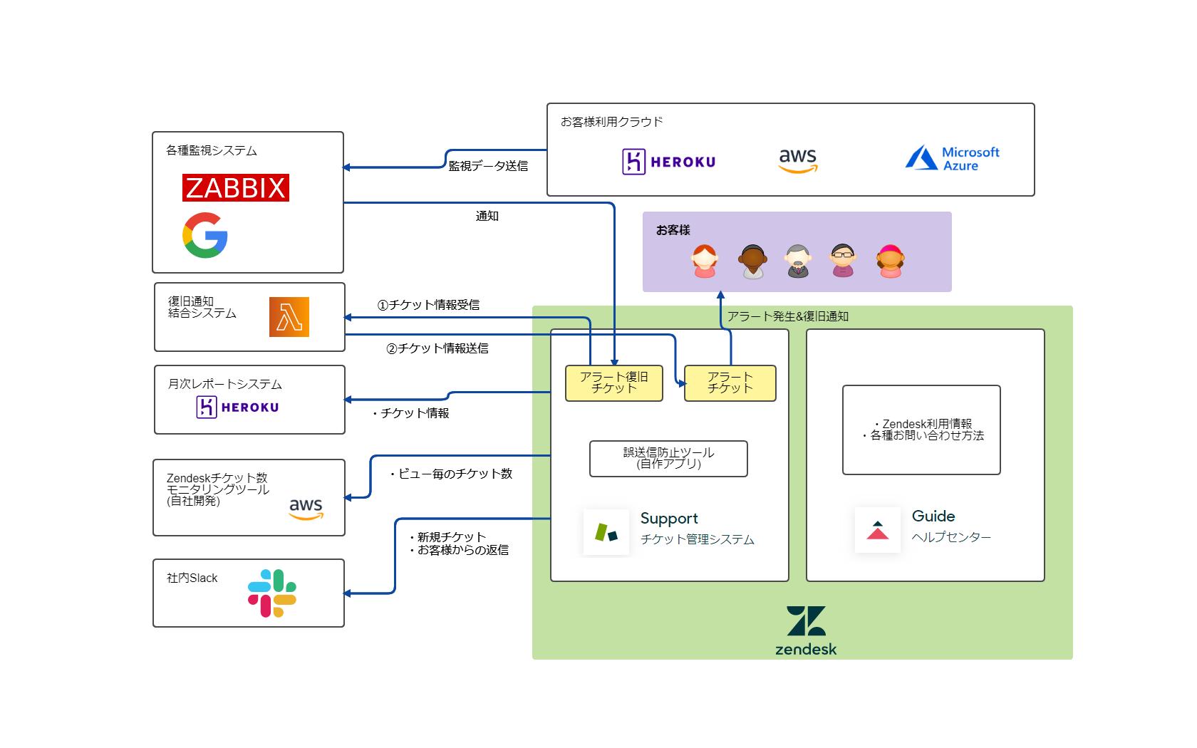 監視システムを始めとする主要システムとZendeskとの連携イメージ図