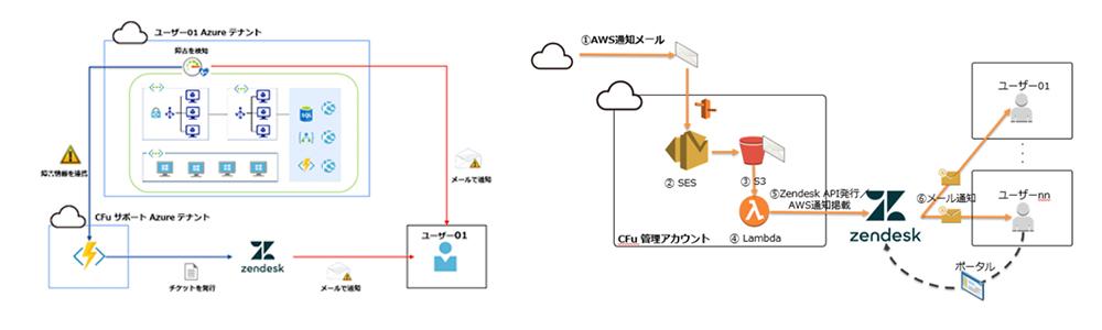 クラウドサービス側 からの通知自動化の仕組み